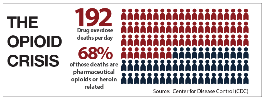 The opioid crisis. One hundred ninety-two drug overdose deaths per day. Sixty-eight percent of those deaths are pharmaceutical opioids or heroin related.
