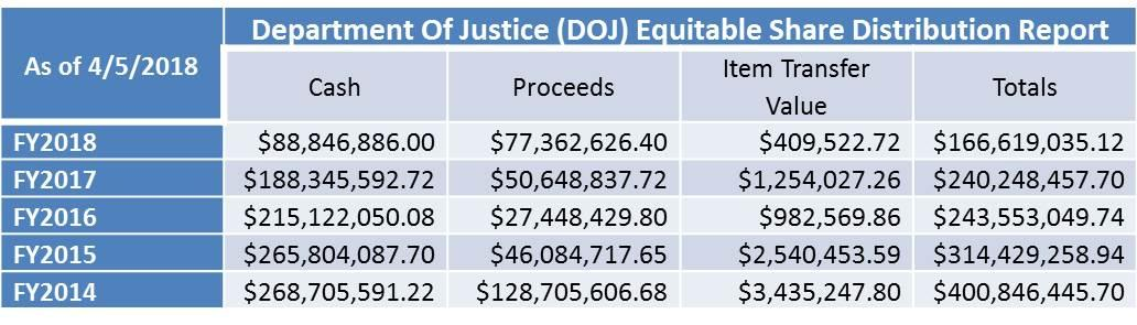 DOJ Equitable Share Distribution Report