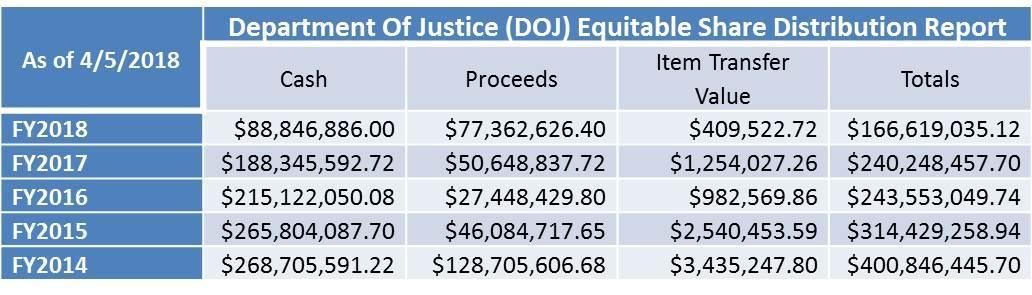 DEA Asset Forfeiture